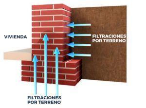 esquema filtraciones laterales en soterrados