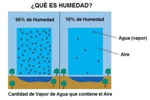 Aire húmedo - aire seco